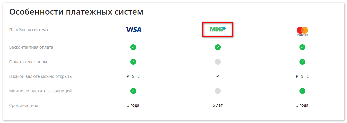Сравнение карты МИР от Сбербанк для Google Pay