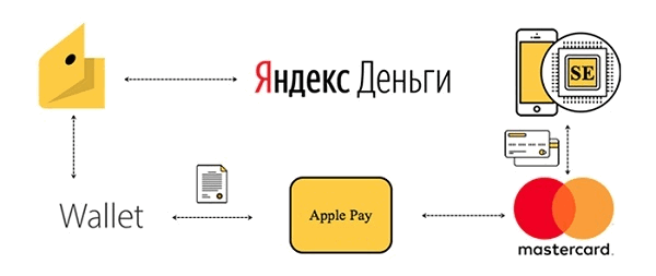 Оплата Яндекс Такси по Apple Pay