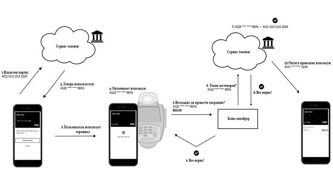 Схема проведения оплаты через ApplePay