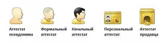 Основные аттестаты WebMoney