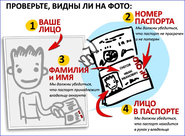 Требования к фотографии в Яндекс Деньги