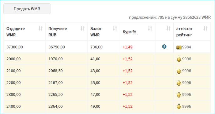 Заявки на банковский перевод WebMoney