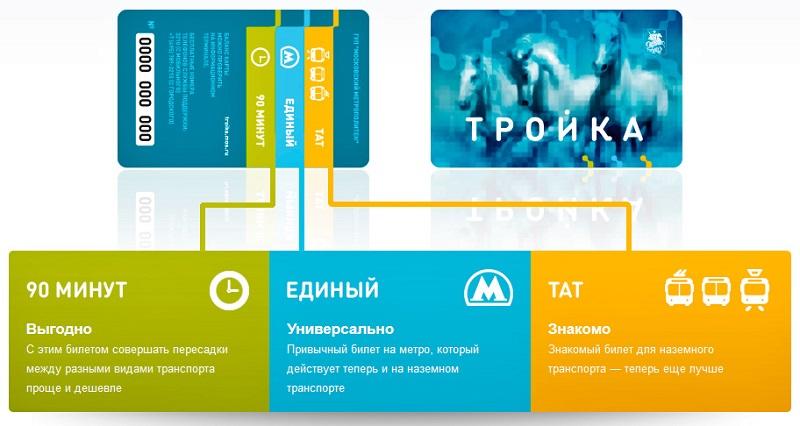 карта тройка для Samsung Pay
