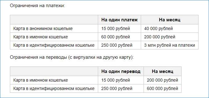Лимиты по Virtual card в Яндекс.Деньги