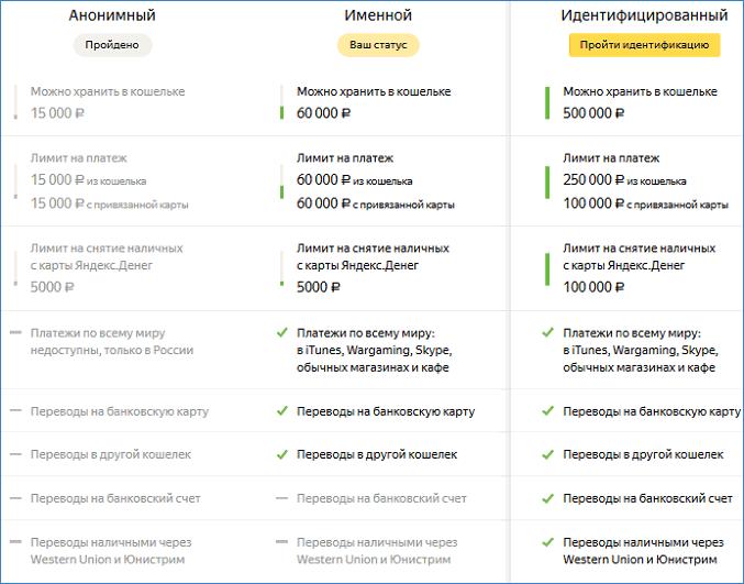 Статусы Яндекс-кошелька
