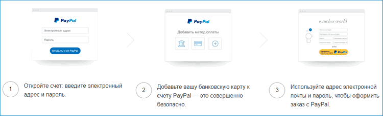 Как проходит оплата через PayPal