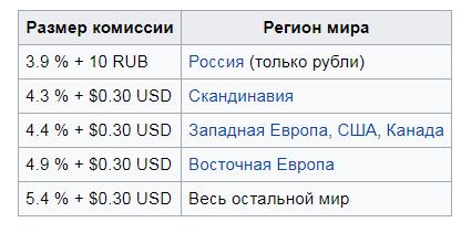 Комиссионный сбор PayPal
