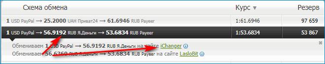 Обмен денег на сайте iChanger