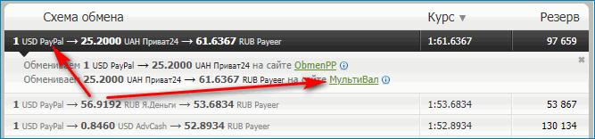 Сайт для Перевода денег с PayPal